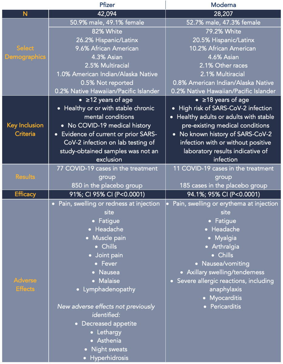 Data from Phase 3 Pfizer and Moderna COVID-19 vaccines